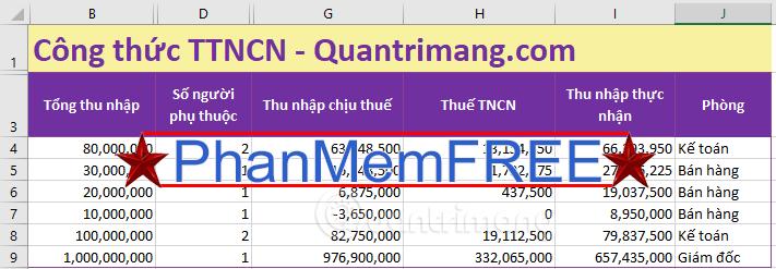 Ví dụ về hàm SUMIF trong Excel