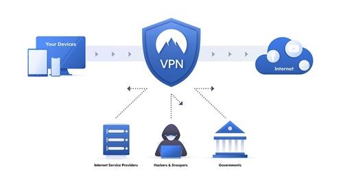 Lý thuyết VPN – Mạng riêng ảo là gì?