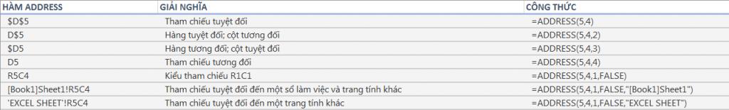 Hàm ADDRESS trong Excel