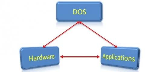 Microsoft DirectX là gì?