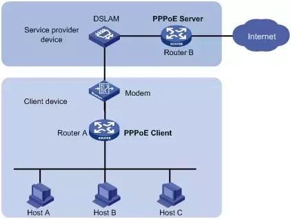 PPPOE là gì? Vai trò của PPPOE ra sao?