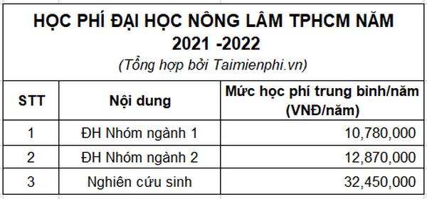 Hồ Chí Minh, Đại học Nông Lâm 2021