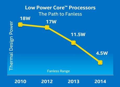 Tìm hiểu về TDP trong CPU và lý do bạn cần quan tâm đến nó