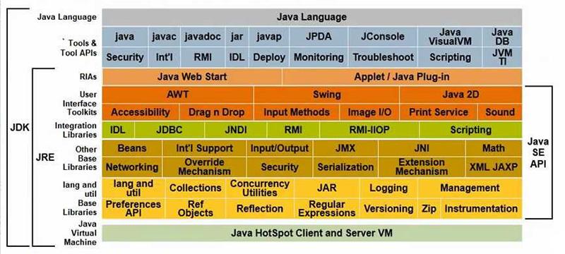 Java 2 Platform Standard Edition